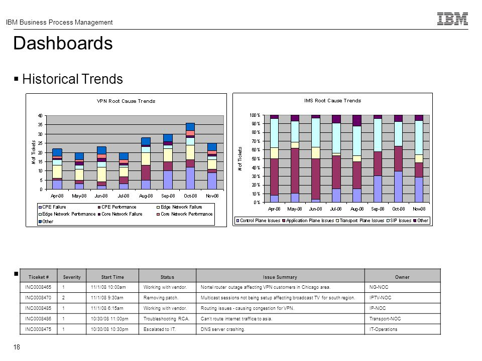 Dashboards Historical Trends Today's Top 10 Issues Ticeket # Severity