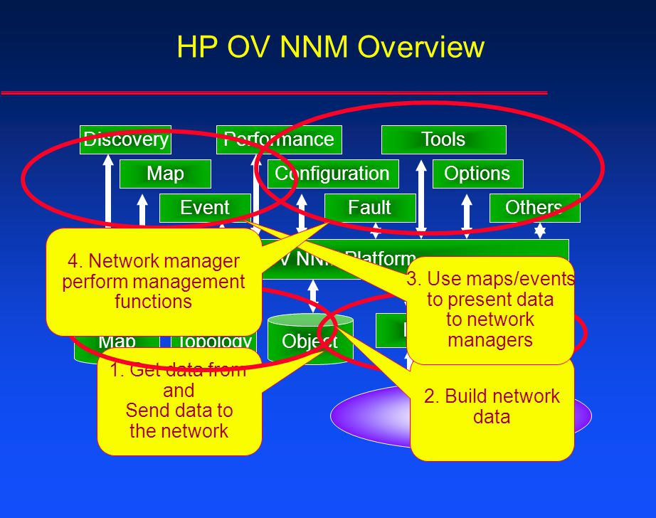 HP OV NNM Overview 4. Network manager perform management functions