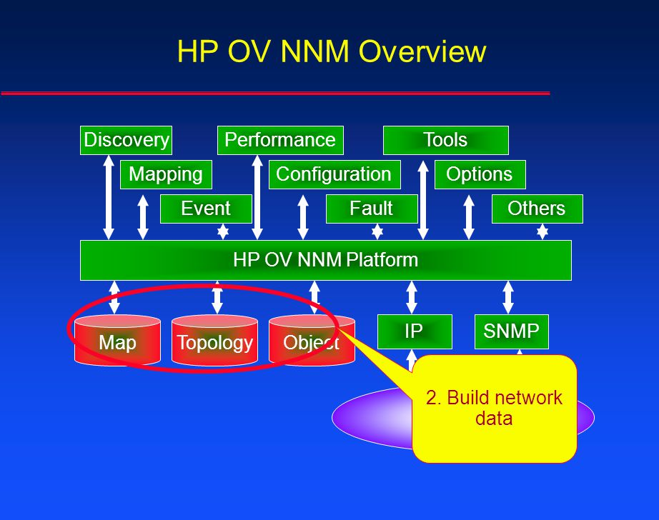 HP OV NNM Overview Discovery Performance Tools Mapping Configuration
