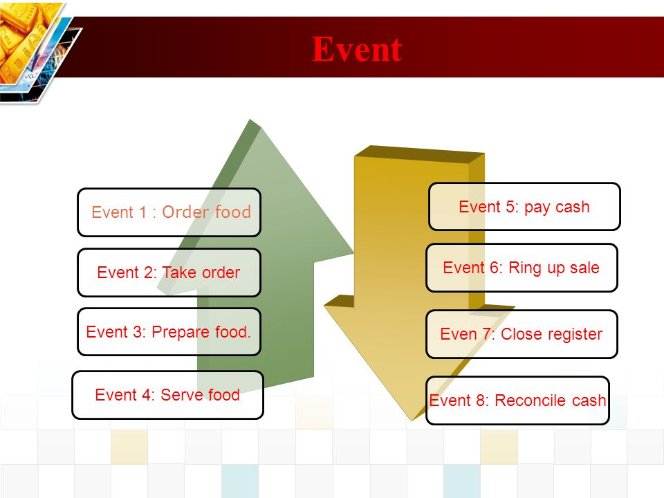 Event Event 5: pay cash Event 1 : Order food Event 6: Ring up sale