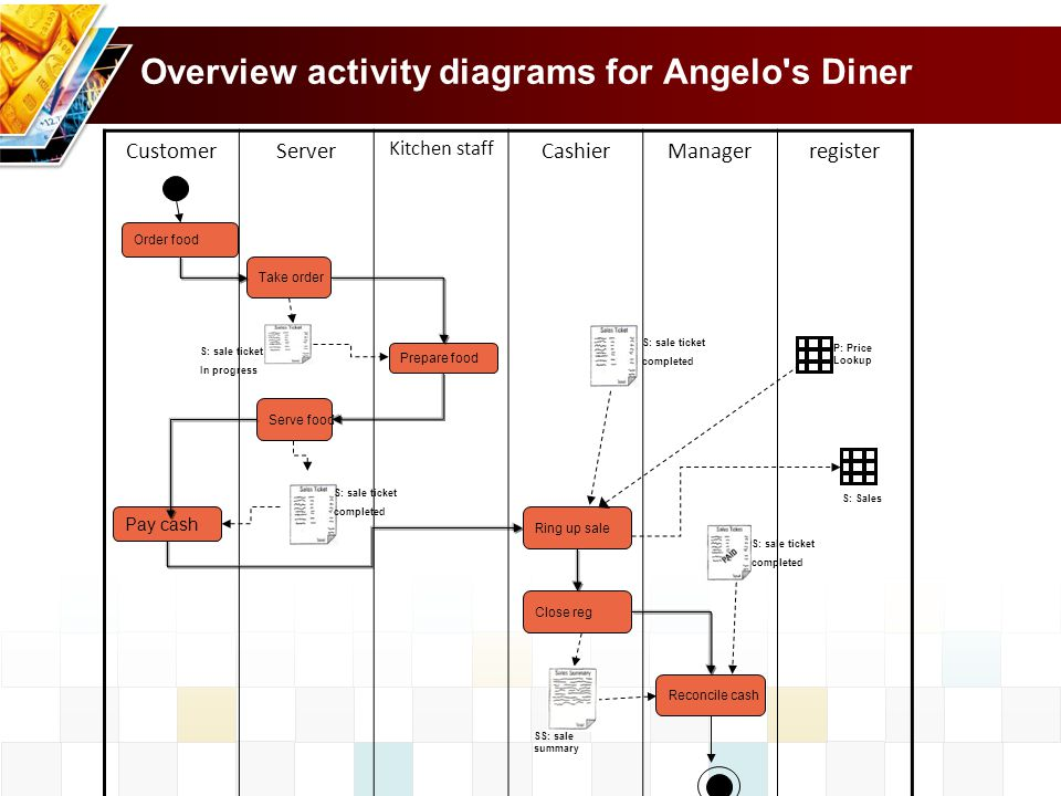 Overview activity diagrams for Angelo s Diner