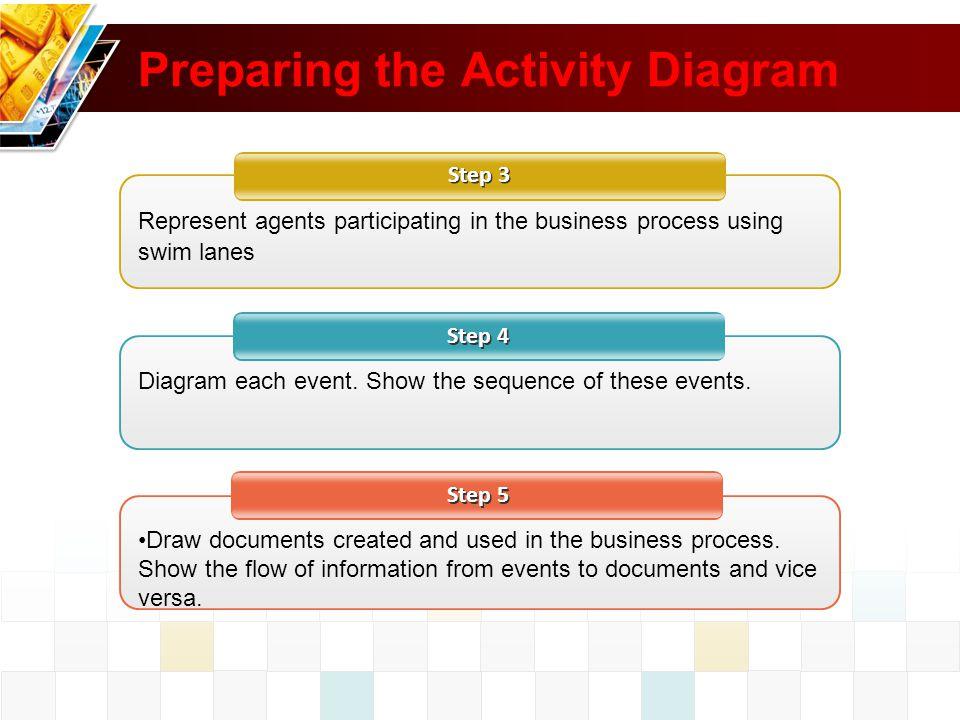 Preparing the Activity Diagram