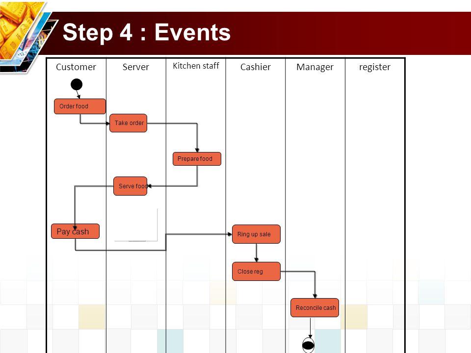 Step 4 : Events Customer Server Cashier Manager register Kitchen staff