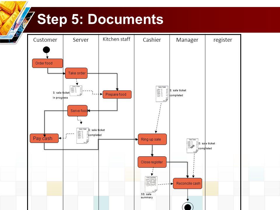 Step 5: Documents Customer Server Cashier Manager register