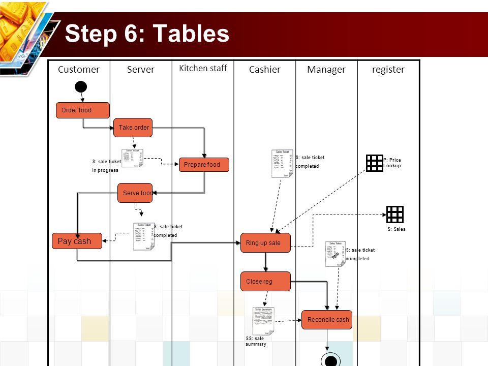 Step 6: Tables Customer Server Cashier Manager register Kitchen staff
