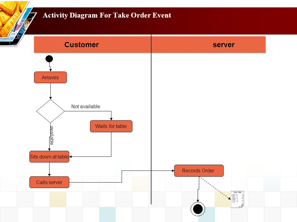 Activity Diagram For Take Order Event