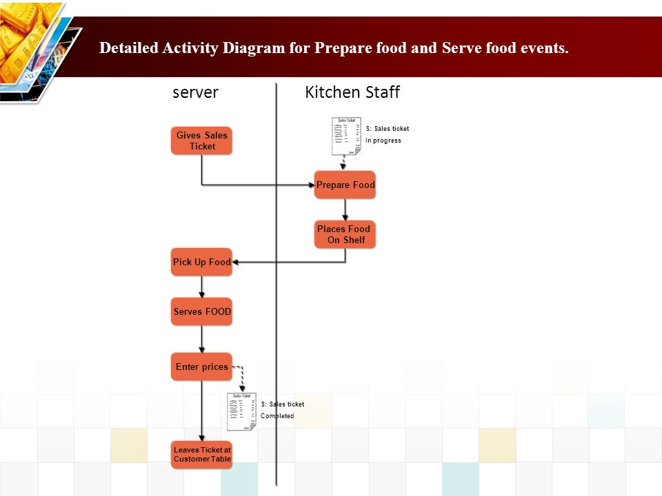 Detailed Activity Diagram for Prepare food and Serve food events.