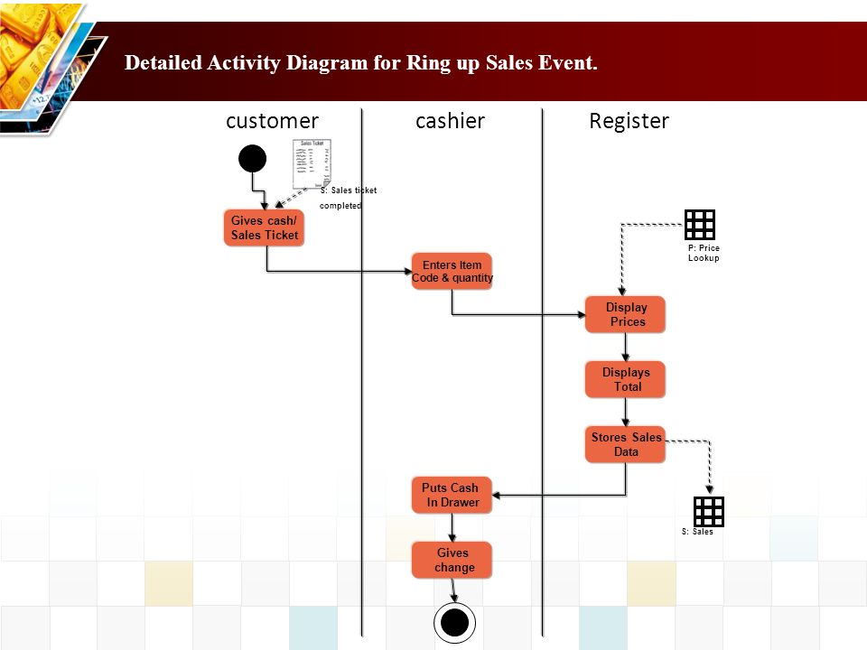 Detailed Activity Diagram for Ring up Sales Event.