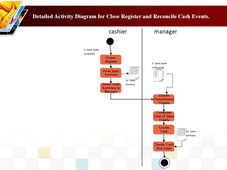 Detailed Activity Diagram for Close Register and Reconcile Cash Events.