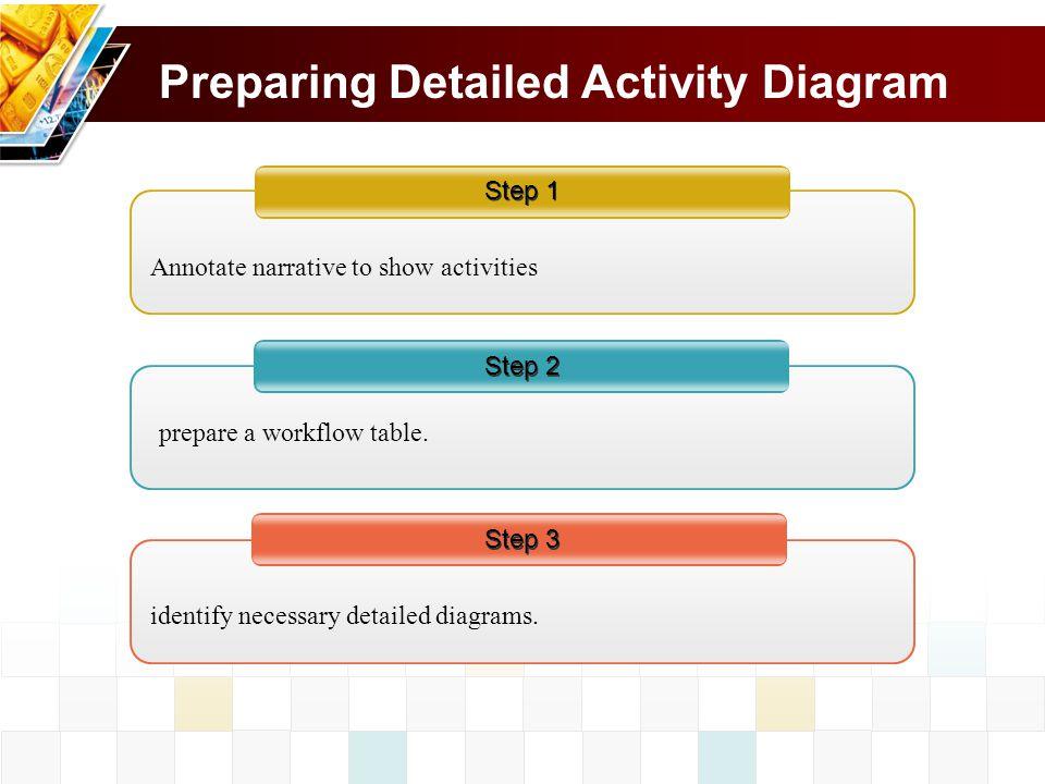 Preparing Detailed Activity Diagram