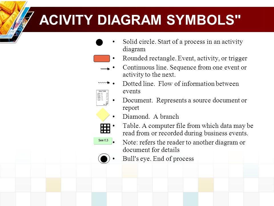 ACIVITY DIAGRAM SYMBOLS
