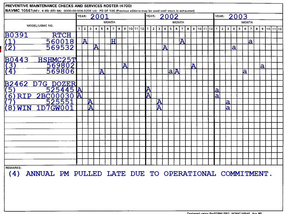 2001 2002. 2003. B0391 RTCH. (1) 560018. A. H. A. a. (2) 569532. A. A. a. B0443 HSHMC25T.