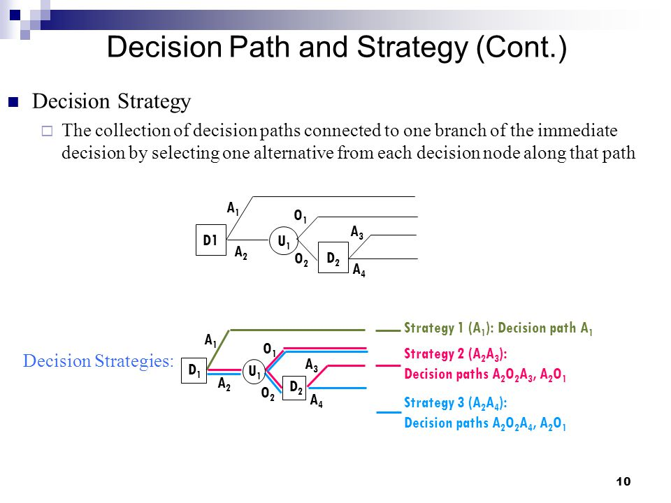 Decision Path and Strategy (Cont.)