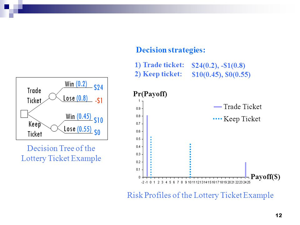 Decision Tree of the Lottery Ticket Example
