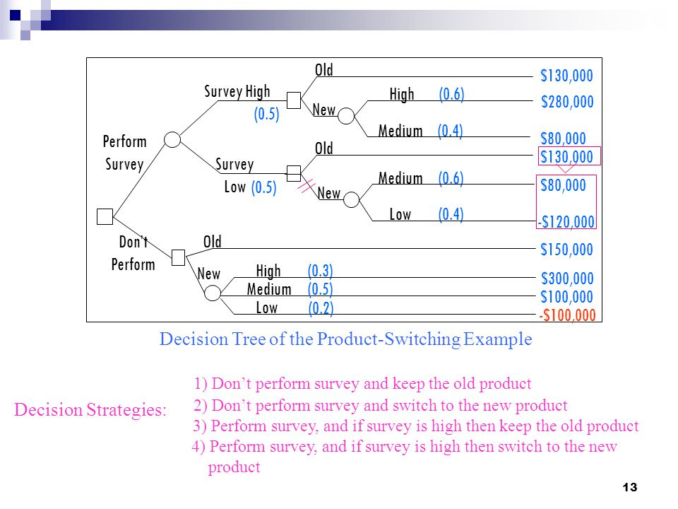 Decision Tree of the Product-Switching Example