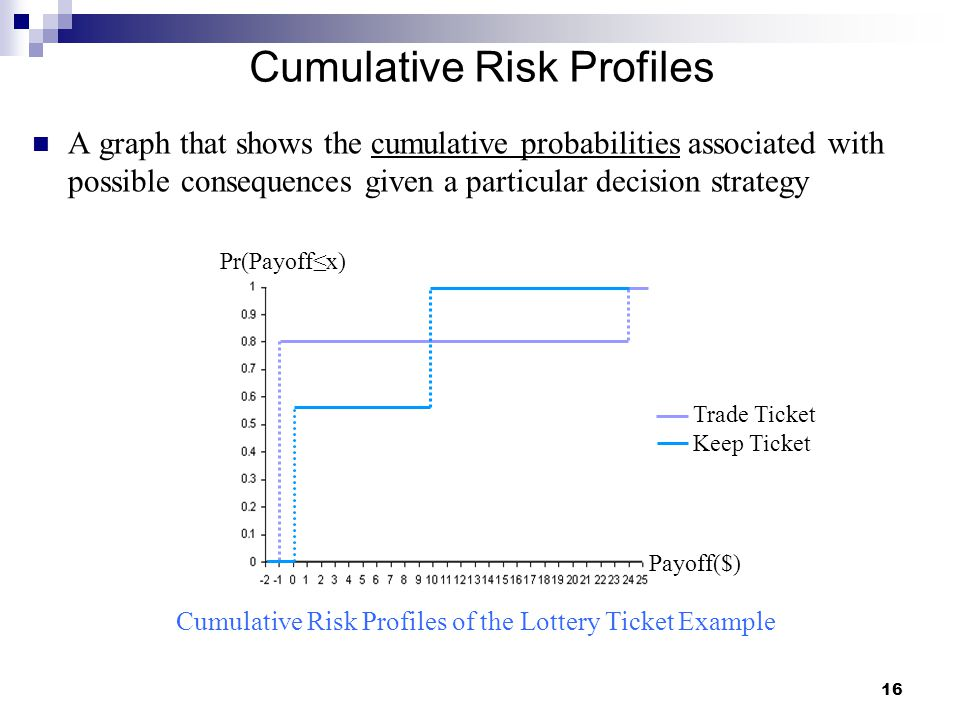 Cumulative Risk Profiles