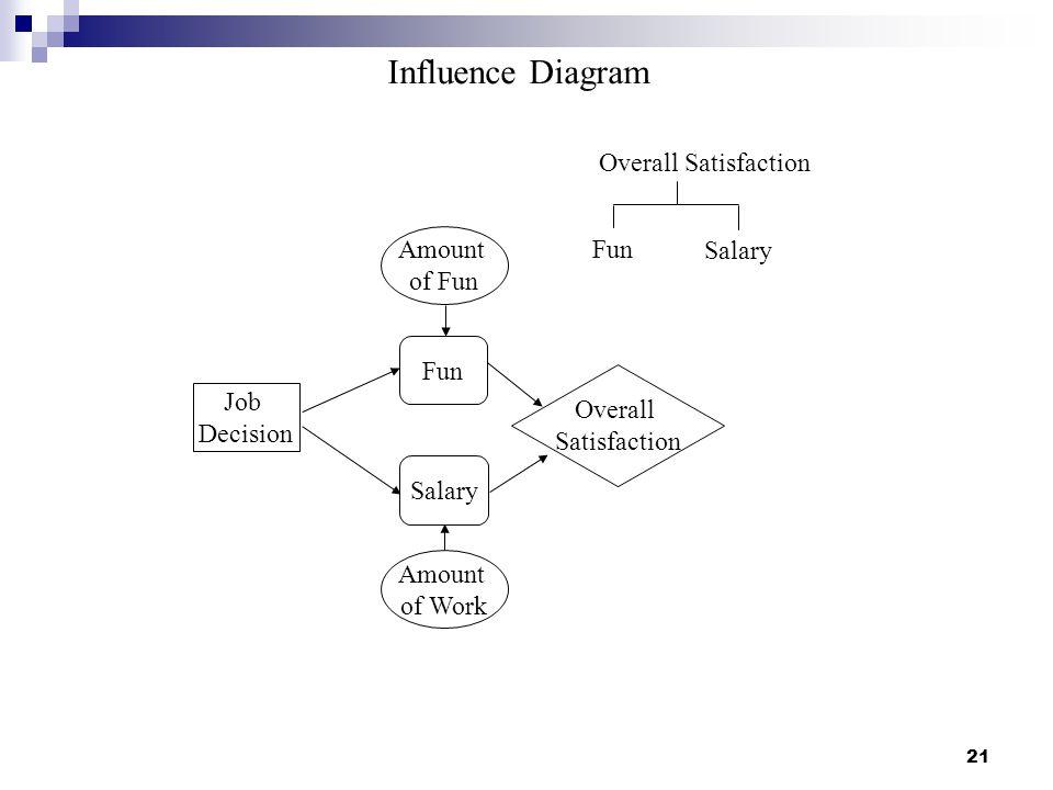 Influence Diagram Overall Satisfaction Amount Fun Salary of Fun Fun