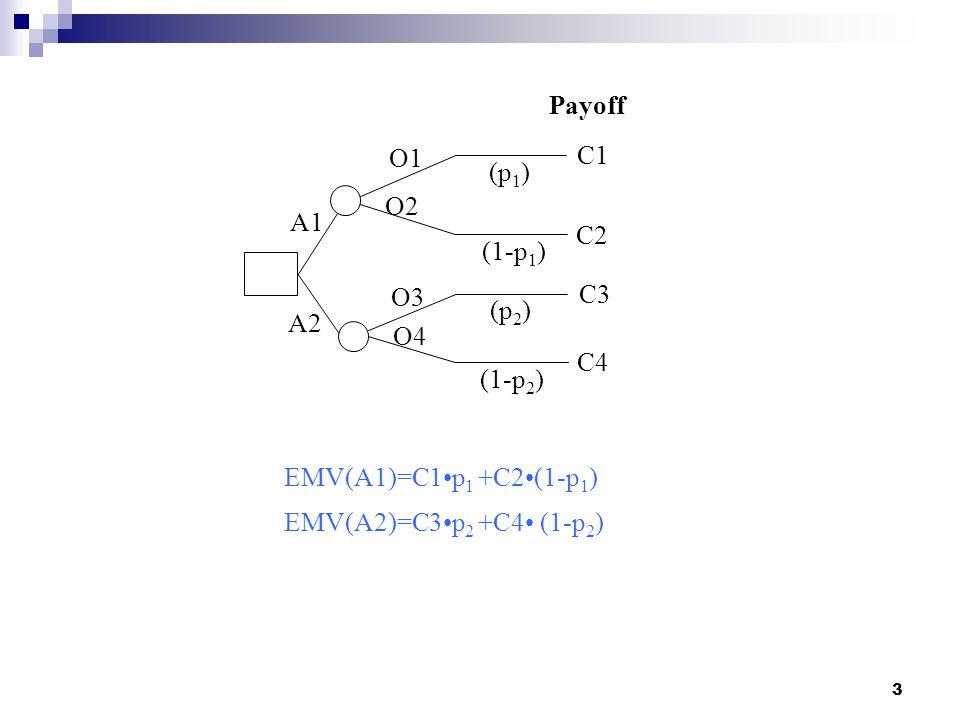 A2 A1. O1. C1. O2. O3. O4. C2. C3. C4. (p1) Payoff. (1-p1) (p2) (1-p2) EMV(A1)=C1•p1 +C2•(1-p1)