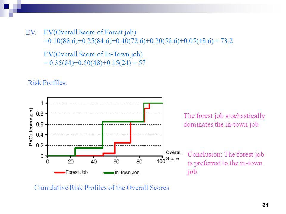 EV: EV(Overall Score of Forest job) =0.10(88.6)+0.25(84.6)+0.40(72.6)+0.20(58.6)+0.05(48.6) = 73.2.