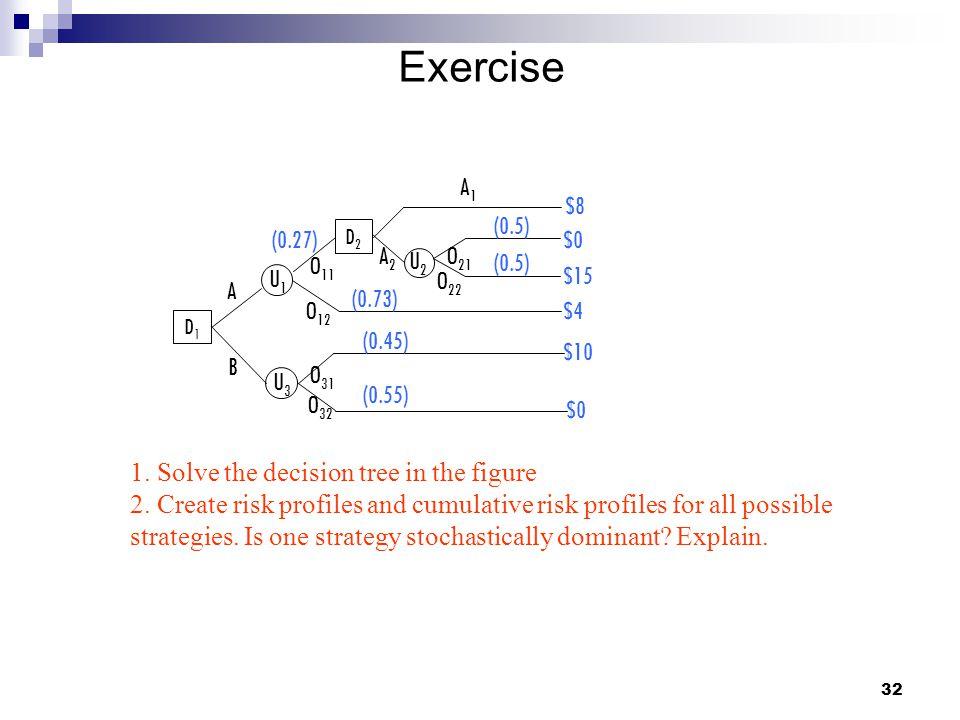 Exercise A B (0.27) A2 A1 $8 $0 $15 (0.5) (0.73) (0.45) (0.55) $4 $10