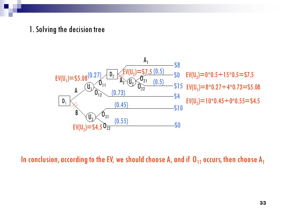 1. Solving the decision tree