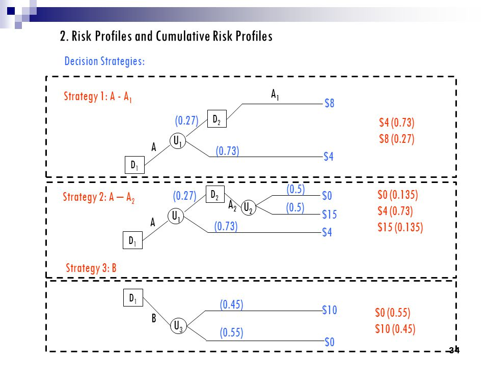 2. Risk Profiles and Cumulative Risk Profiles