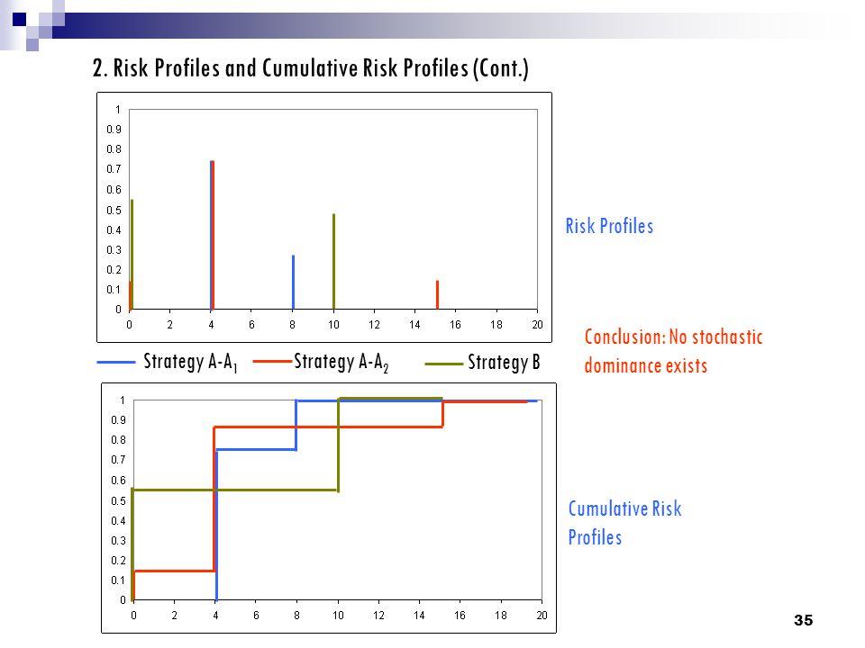 2. Risk Profiles and Cumulative Risk Profiles (Cont.)