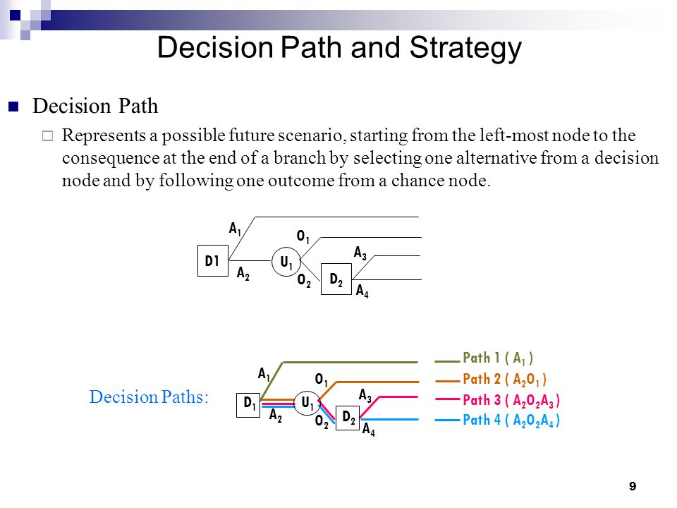Decision Path and Strategy