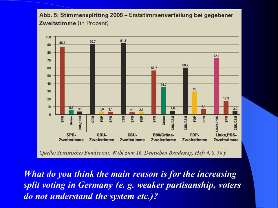 What do you think the main reason is for the increasing split voting in Germany (e.