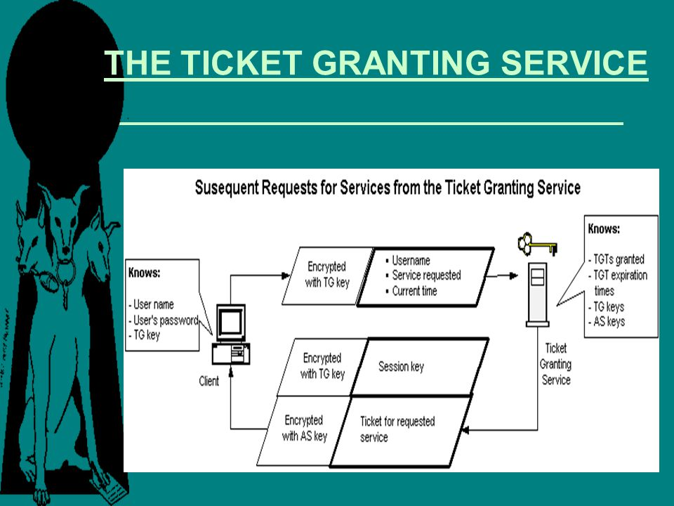 THE TICKET GRANTING SERVICE