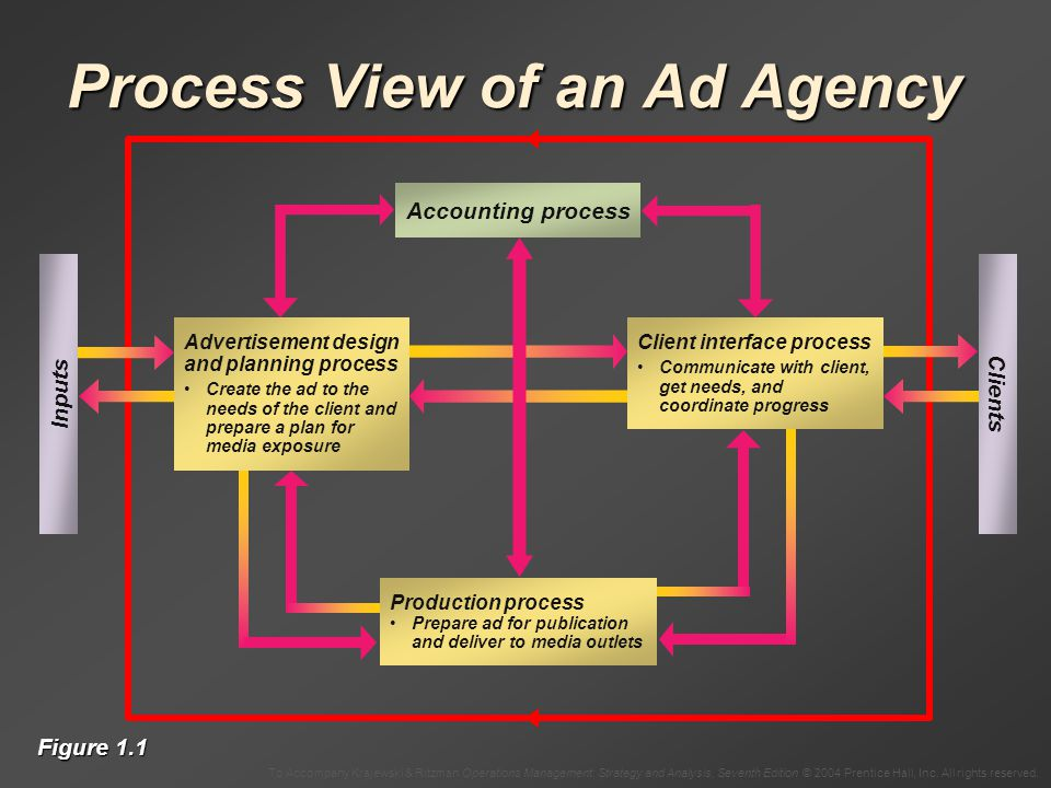 Process View of an Ad Agency