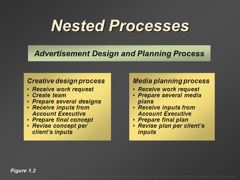 Nested Processes Advertisement Design and Planning Process