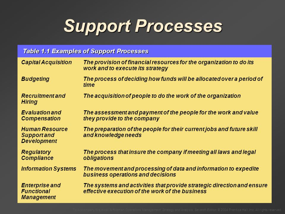 Support Processes Table 1.1 Examples of Support Processes