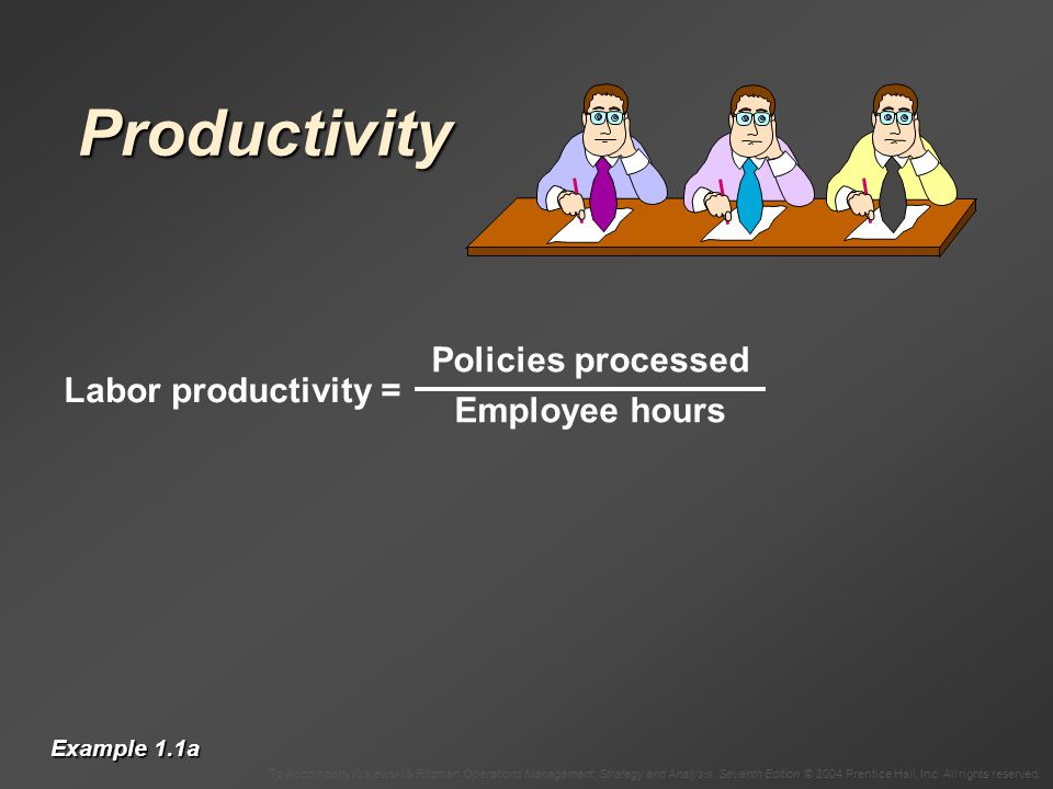 Productivity Policies processed Employee hours Labor productivity =