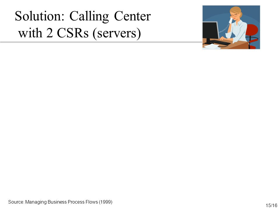 Solution: Calling Center with 2 CSRs (servers)
