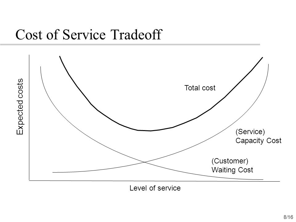 Cost of Service Tradeoff