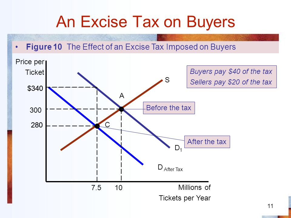 An Excise Tax on Buyers Figure 10 The Effect of an Excise Tax Imposed on Buyers. Price per. Ticket.
