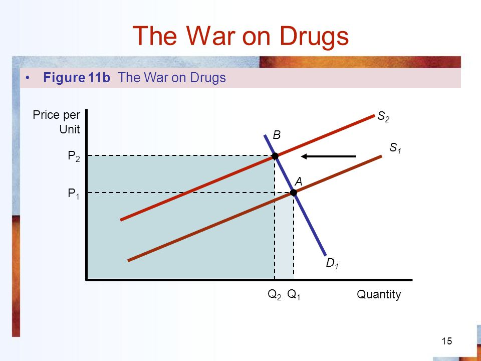 The War on Drugs Figure 11b The War on Drugs Quantity Price per Unit