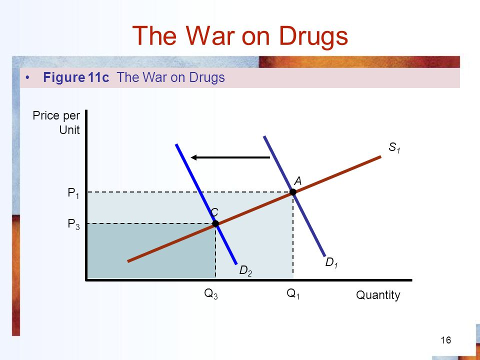 The War on Drugs Figure 11c The War on Drugs Quantity Price per Unit