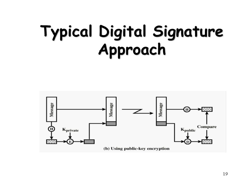Typical Digital Signature Approach