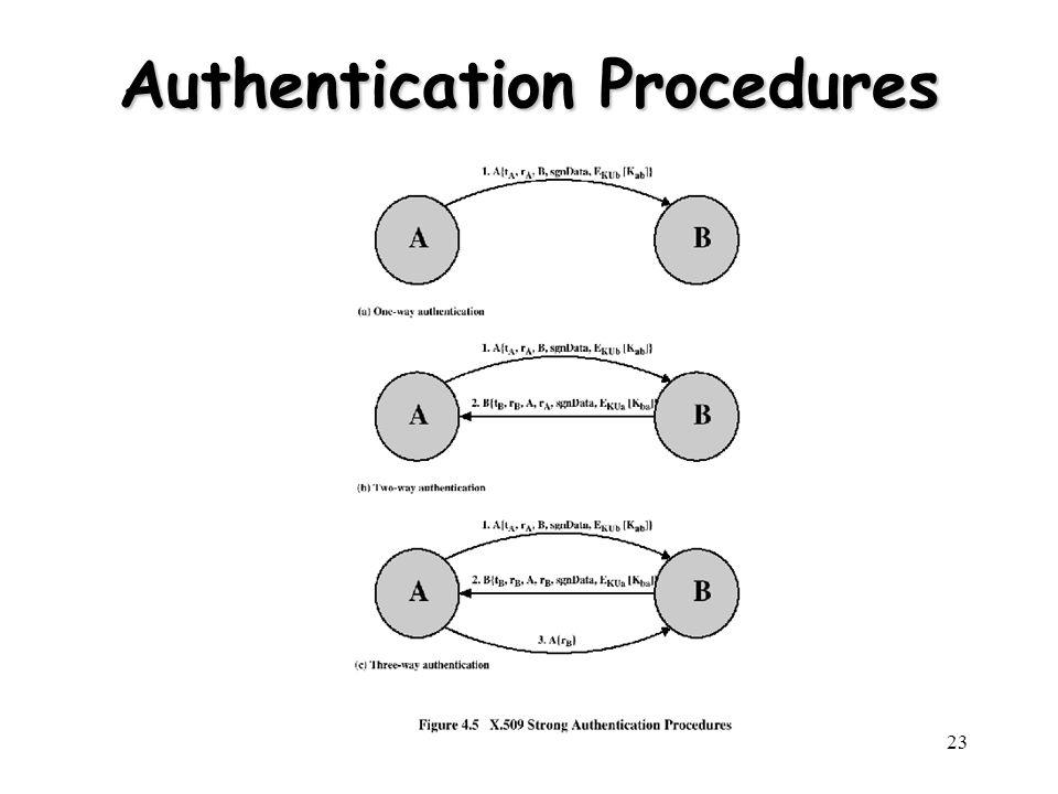Authentication Procedures