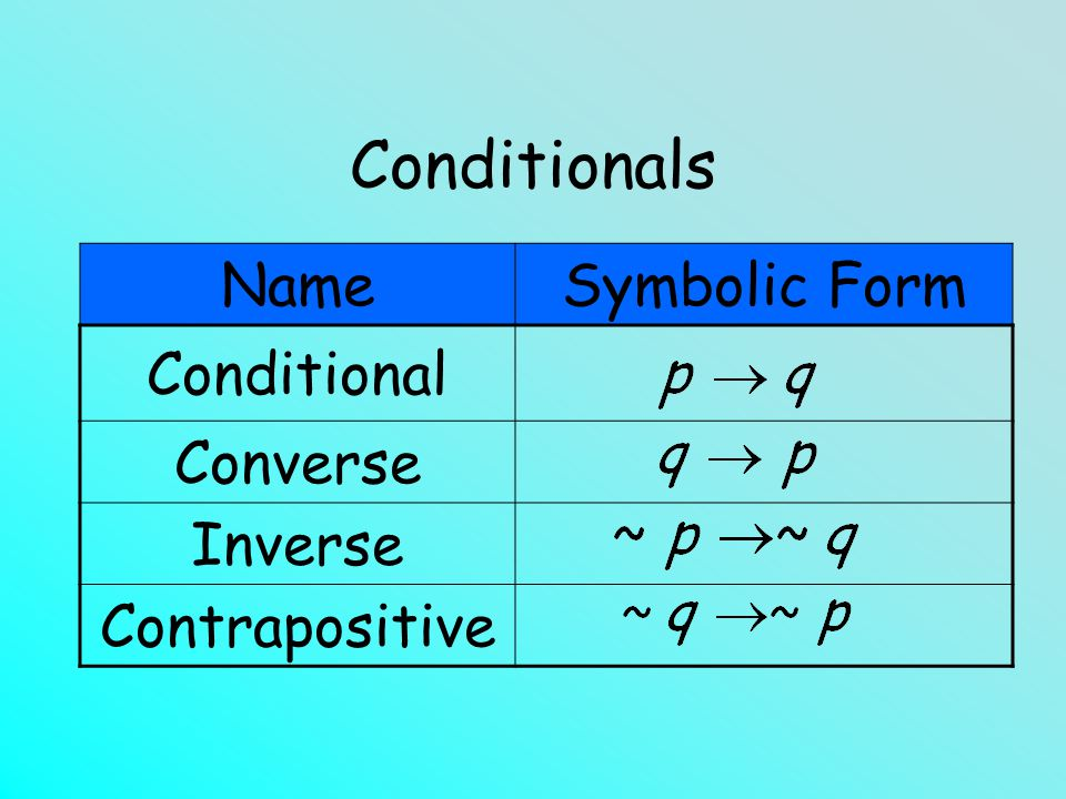 Conditionals Name Symbolic Form Conditional Converse Inverse