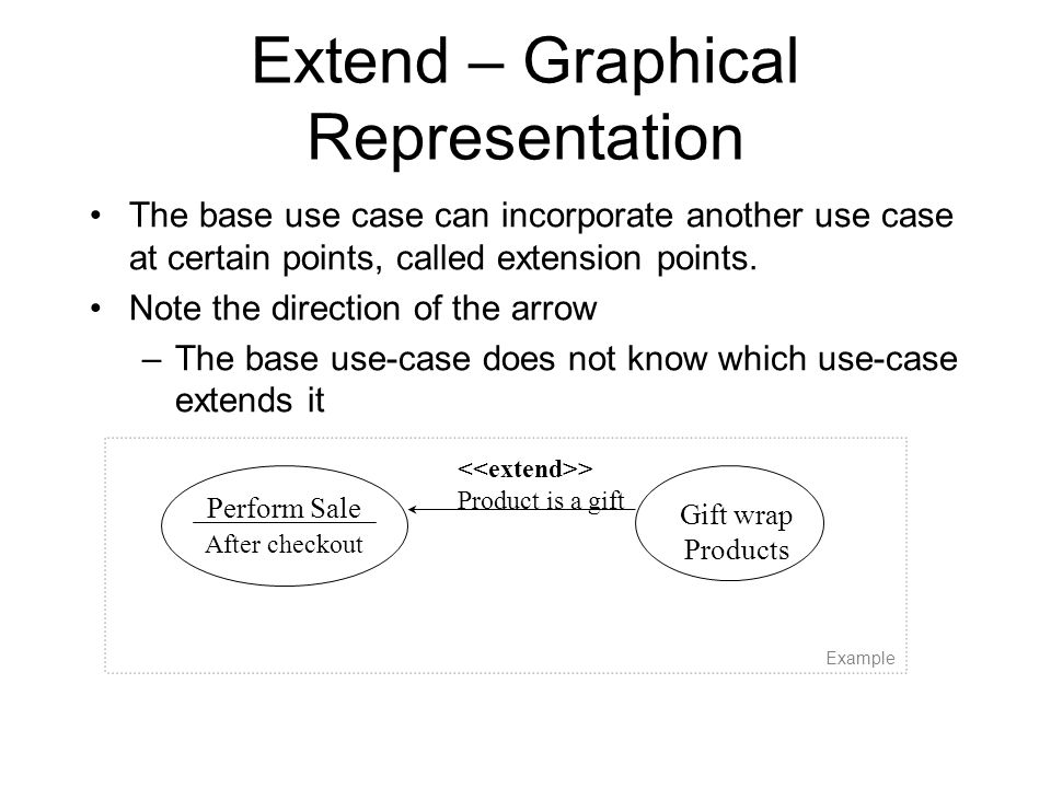 Extend – Graphical Representation