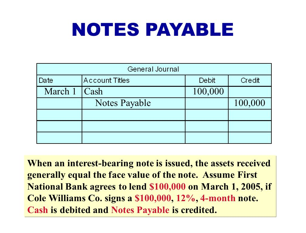 NOTES PAYABLE March 1 Cash 100,000 Notes Payable 100,000