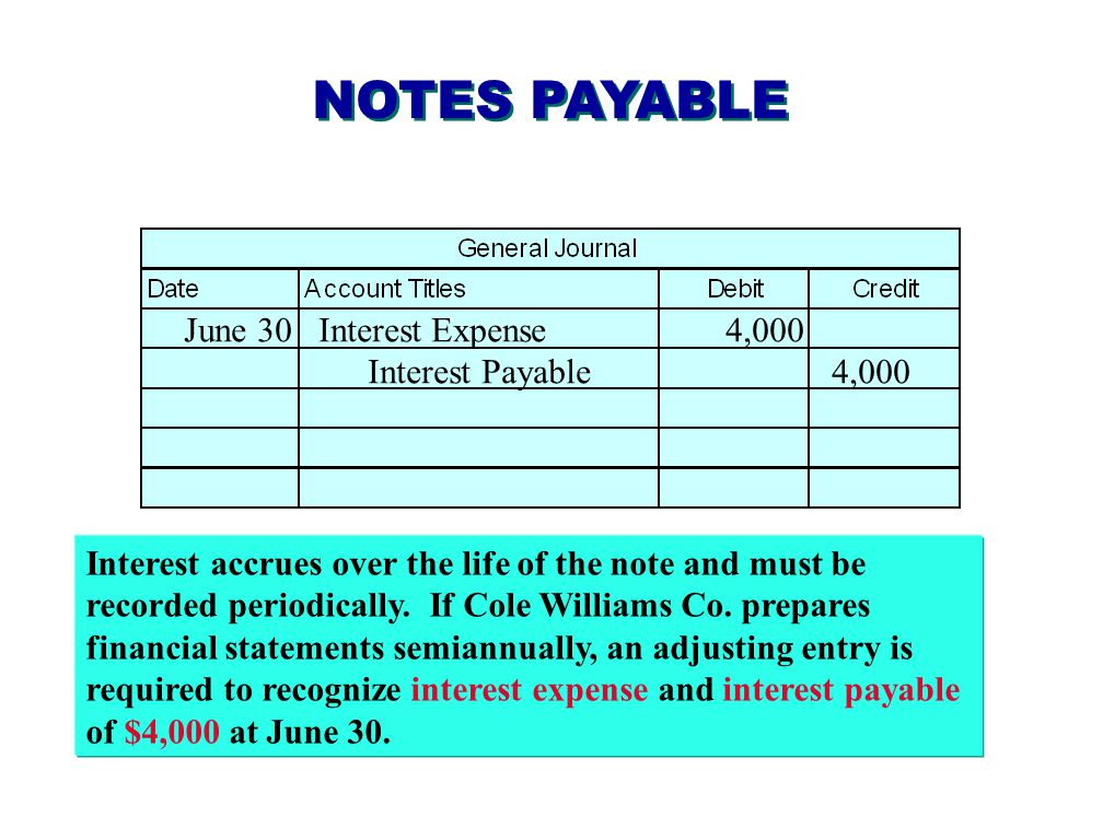 NOTES PAYABLE June 30 Interest Expense 4,000 Interest Payable 4,000