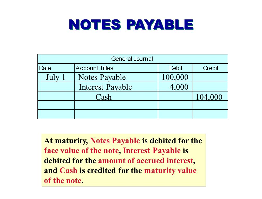 NOTES PAYABLE July 1 Notes Payable 100,000 Interest Payable 4,000