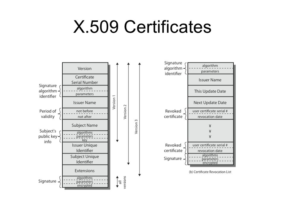 X.509 Certificates Stallings Figure 14.4 shows the format of an X.509 certificate and CRL.