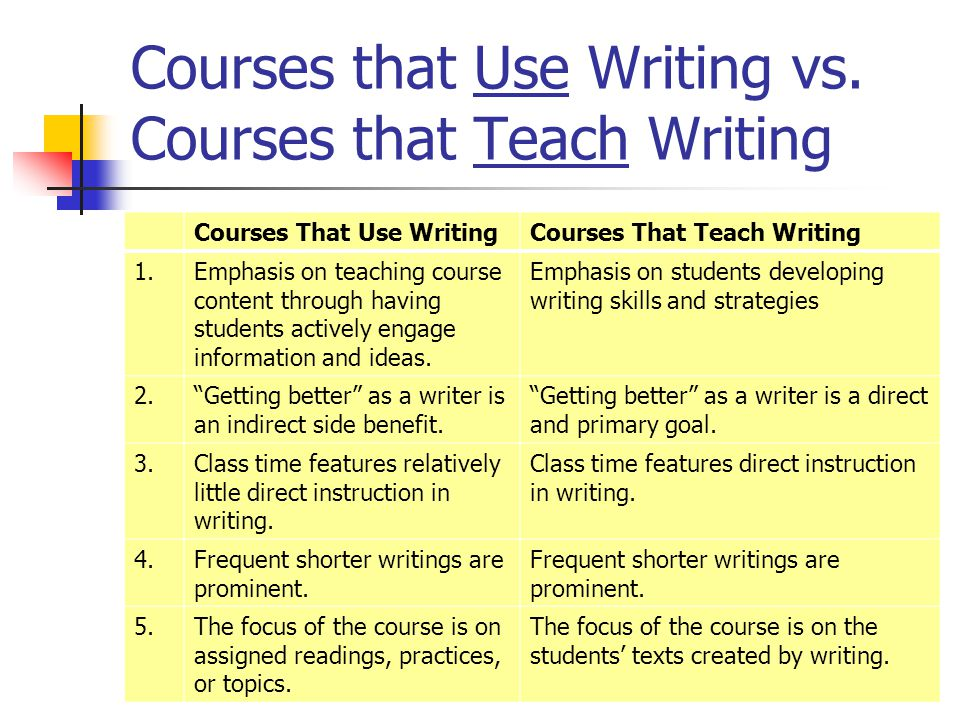 Courses that Use Writing vs. Courses that Teach Writing