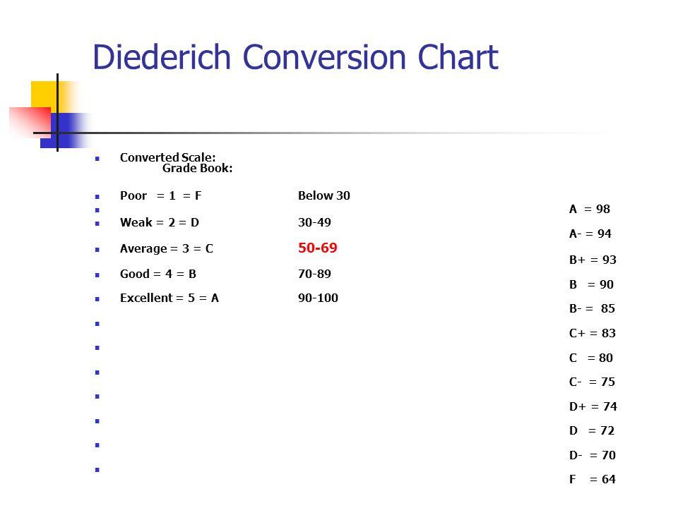 Diederich Conversion Chart