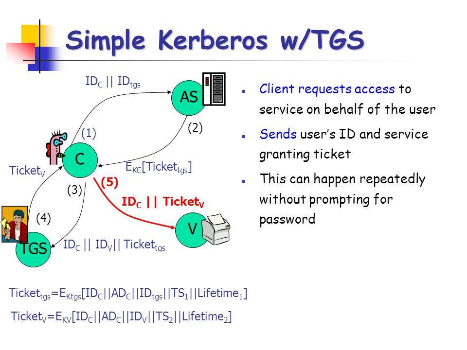 Simple Kerberos w/TGS AS C V TGS